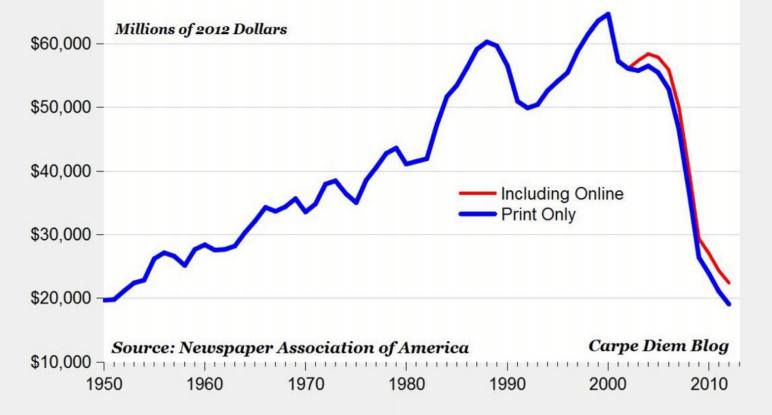 Ad revenue is down across the news industry
