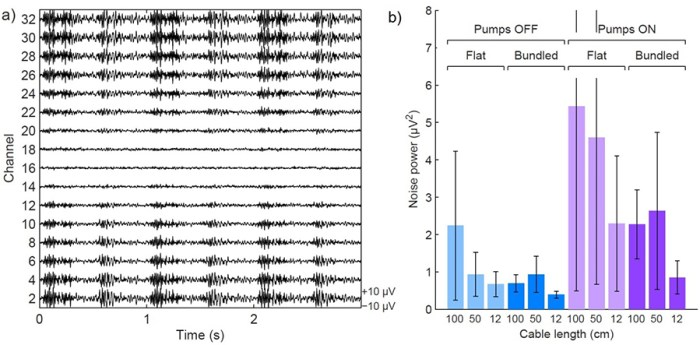 Fig.2. Left: EEG recordings using a 100cm flat ribbon cable, with the He coldheads in function. Right: average EEG noise power for different cable configurations, with and without the coldheads in function.