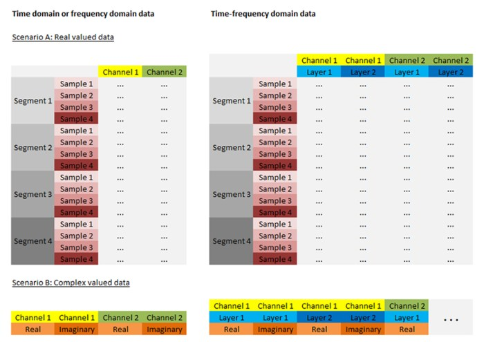 Analyzer export options - Figure 3: Structure of Generic Data Export output files according to the input data format. The displayed configuration is generated when using text export together with multiplexed data orientation.