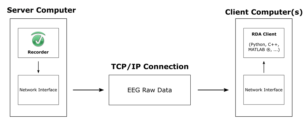 Matlab Ethernet Example