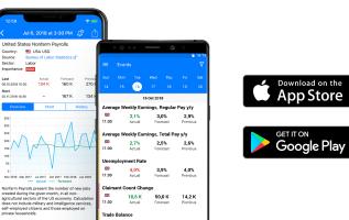 The Tradays Economic Calendar – New app from MetaTrader platform developers 4