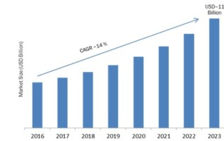 Industrial Vision Market 2019 Global Analysis, Segments, Size, Share, Emerging Technologies, Competitive Landscape, Future Plans and Global Trends by Forecast 2023 2