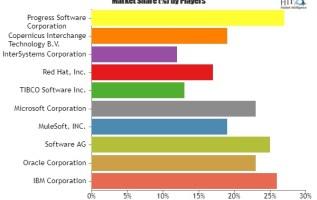 Enterprise Service Bus (ESB) Market Size, Status and Forecast 2019-2025: IBM Corporation, Oracle Corporation, Software AG, MuleSoft 1