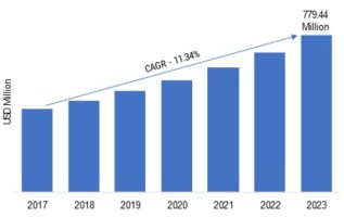 Version Control Systems Market Research, Size, Review, Deployment, Revenue, Production Value, Outstanding Growth, Current Trends, Future Growth Study, Strategic Assessment 2