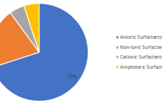 Specialty Surfactant Market 2019 Study on Factors, Market Driving Trends and Key Players Strategies, Size, Share, Future Business Standards, Upcoming Challenges 2023 2