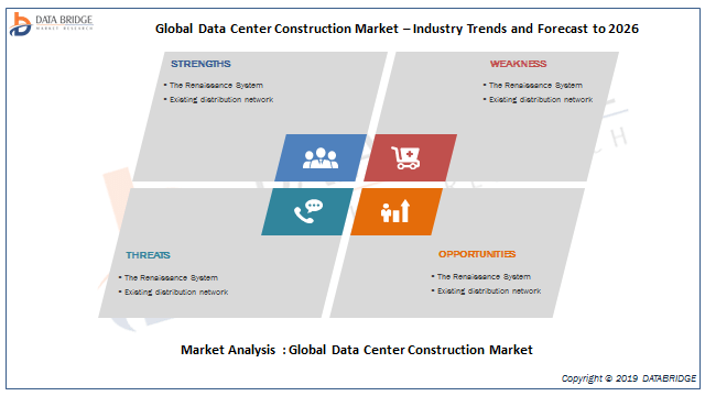 Data Center Construction Market Evaluation 2019: Recent Industry Developments With DPR Construction, HDR, Holder Construction Company, ISG plc, Jacobs, Gensler, Nakano Corporation,AECOM, Arup 2