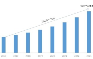 Web Content Management Software Market 2019 Global Industry Share, Size, Leading Key Players, Trends, Competitive And Regional Forecast To 2023 3