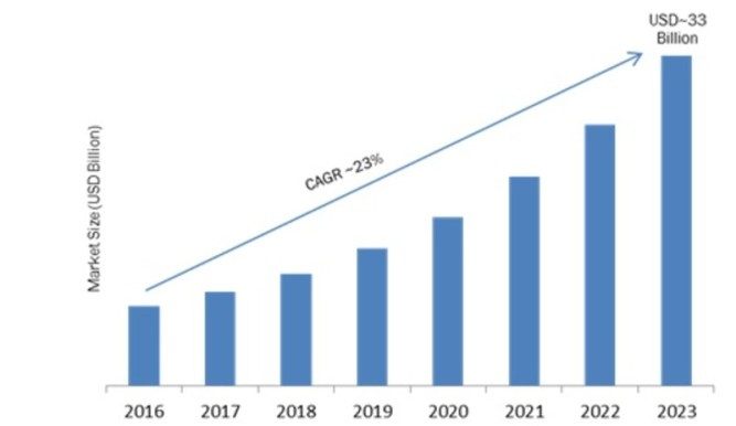 Smart Home Appliances (SHA) Market Global Analysis 2019-2023: Key Findings, Regional Study, Top Key Players Profiles and Future Prospects 2