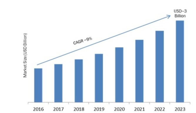 HDR (High Dynamic Range) Video Camera Market 2019 Global Trends, Size, Industry Segments, Emerging Technologies and Growth by Forecast to 2023 1