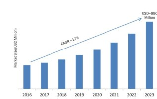 Body Worn Camera Market Global Analysis 2019- 2023: Key Findings, Recent Trends, Industry Growth, Regional Study, Top Key Players Profiles and Future Prospects 4
