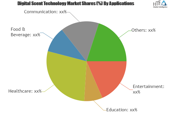Digital Scent Technology Market Is Booming Worldwide | Owlstone, Sensigent, The eNose Company, Scent Sciences 2