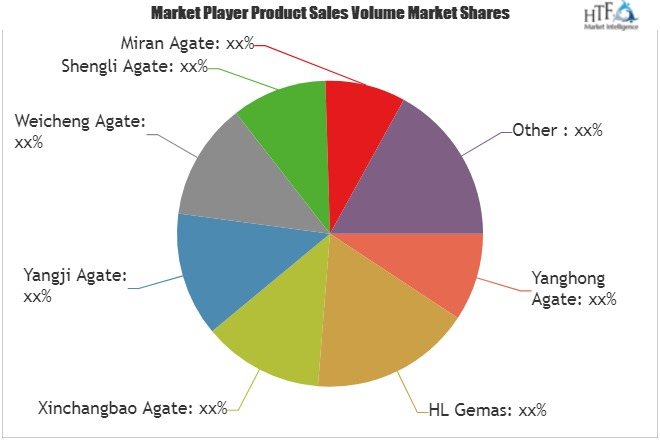 Agate Market Outlook, Geographical Segmentation, Size & Share, Forecast by 2025| Yanghong Agate, HL Gemas, Xinchangbao Agate 1