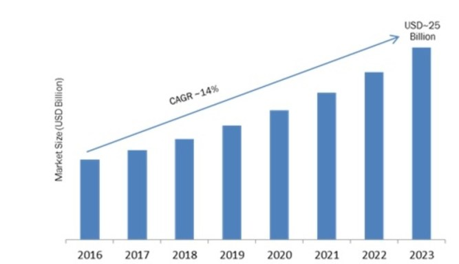 Language Translation Software (LTS) Market 2019 Global Trends, Size, Segments, Key Companies, Major Application, Regional Analysis and Industry Growth by Forecast to 2023 1