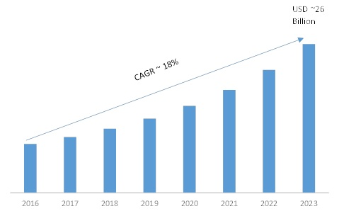 Cloud Analytics Market 2019 Global Industry Analysis By Size, Share, Growth Factors, Opportunities, Development, Competitive Landscape, With Regional Forecast To 2023 1