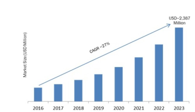 Geofencing Market 2019 Size, Share, Global Applications, Industry Trends, Development Status, Historical Analysis and Regional Forecast by 2023 1