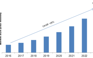 e-SIM Market 2019 Share, Comprehensive Analysis, Opportunity Assessment, Future Estimations and Key Industry Segments Poised for Strong Growth in Future 2023 2