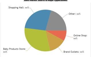 Baby Sleepwear Market to witness astonishing growth Nissen, GAP, Disney, Mothercare 4
