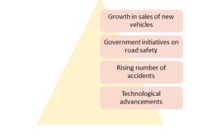 Autonomous Emergency Braking System Market 2019 Rising At Growth Rate Of 13.55% CAGR By 2023 – Global Industry Growth, Size, Share, Demand, Investments, Opportunities, And Regional Forecast To 2023 3