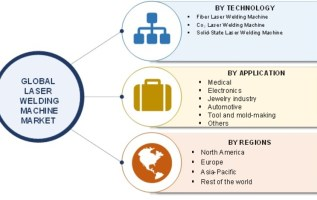 Laser Welding Machine Market 2019 Global Key Players, Size, Share, Industry Trends, Challenges, Opportunities, Statistics, And Regional Forecast To 2023 1