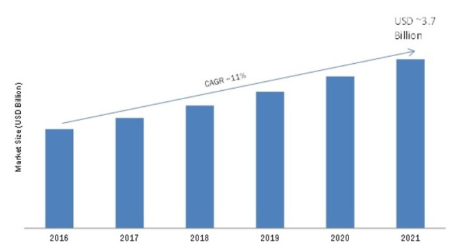 Telecom Tower Power System Market 2019 Segments, Growth, Historical Analysis, Development Strategy, Competitive Landscape, Future Plans and Global Trends by Forecast 2023 6