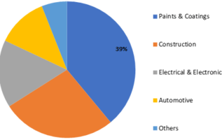 Organic Binders Market Size, Share ,Top 10 Manufacturers Survey by Promising Growth Factors, Business Boosting Strategies and Competitive Landscape till 2023 2