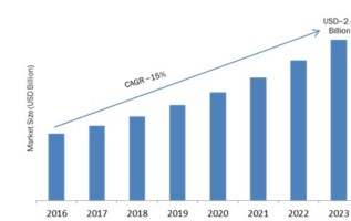Blu-ray Players Market 2019 Receives a Rapid Boost in Economy due to High Emerging Demands by Forecast to 2023 3