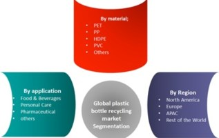 Plastic Bottle Recycling Market 2019 Industry Size, Share, Sales Revenue, Future Trends, Top Leading Players, Competitive Landscape, Regional Outlook and Forecast to 2022 3