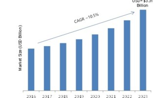 SMS Firewall Market Size, Key Players Analysis, Business Growth, Latest Innovations, Competitor Analysis, Complete Study of Current Trends and Forecast 2019-2023 5