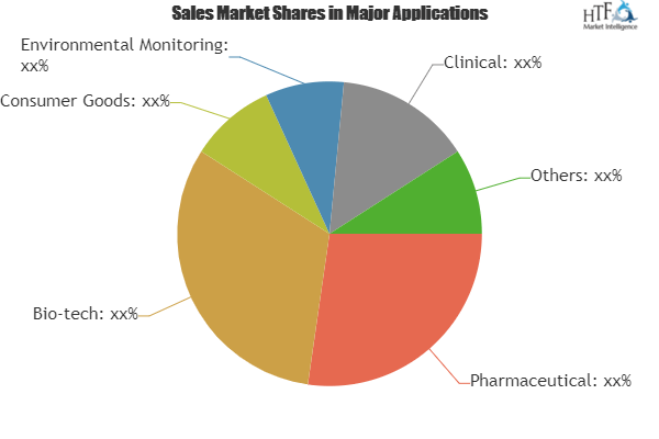 Microbial Identification Market Excellent Growth Scope Witnessed in the World | Bruker, Shimadzu, Thermo Fisher Scintific, Siemens Healthcare 2