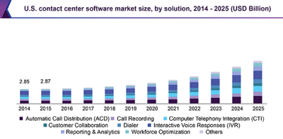 U.S. contact center software market size, by solution, 2014 - 2025 (USD Billion)