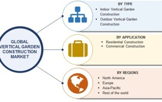 Vertical Garden Construction 2019 Market Highlights by Competitive Scenario with Impact of New Innovations, Drivers and Challenges to 2023 2