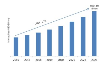 Deep Packet Inspection (DPI) Market 2019 Global Segments, Size, Regional Study, Profit Growth and Trends by Forecast to 2023 3