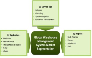 Warehouse Management System Global Market Report 2019 Industry Overview Study, Size, Share, Trend, Emerging Technologies, Growth Factors and Regional Forecast to 2022 2