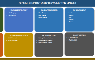Electric Vehicle Connector Market 2019 Global Industry Analysis by Size, Key Players, CAGR Value, Growth Factors, Revenue, Future Prospect, Forecast 2023 5