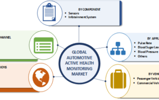 Automotive Active Health Monitoring System Market Analysis by Size, Share, Application, Key Players, Trends, Opportunities, Global Forecast To 2023 1