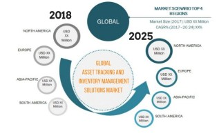 Global Asset Tracking and Inventory Management Solutions Market Future Projections and Key Growth Strategies Forecast By 2025 – Key Players are Honeywell, Datalogic, Epicor Software, SAP, Oracle 2