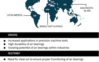 Air Bearing Market 2019 Size, Share, Trends, Global Opportunities, Business Growth, Comprehensive Analysis, Competitive Landscape, Future Prospective and Potential of the Industry through 2023 3