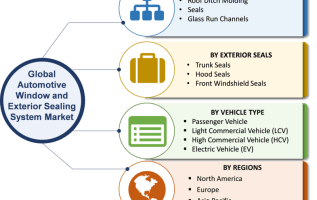 Automotive Window and Exterior Sealing Systems Market 2019 Trends, Size, Share, Growth Insight, Competitive Analysis, Segments Overview, Regional, And Global Industry Forecast To 2023 3