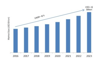 Smart Ticketing Market Global Analysis 2019-2023: Key Findings, Trends, Segments, Regional Study, Top Key Players Profiles and Future Prospects 2