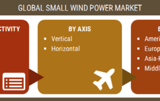 Small Wind Power Market Overview, Competitive Landscape, Growth Opportunities, Leading Players, Regional Segmentation and Forecast By 2023 2