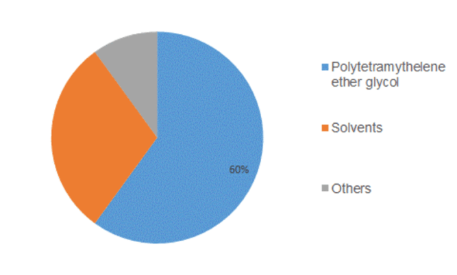 Tetrahydrofuran Market Product Price, Size, Profit Share Capacity, Production, Supply, Demand and Market Growth Rate Forecast To 2023 1
