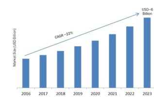 Matches Market 2019 Global Industry Sales, Supply, Demand and Consumption and Forecast to 2025 2