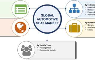 Automotive Seat Market 2019 Global Size, Trends, Share. Growth Insight, Competitive Landscape, Leading Players, Regional Analysis With Global Industry Forecast To 2023 2