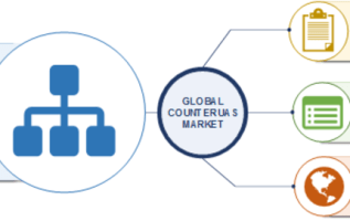 Counter UAS Market Growth has Attributed To UAV Sector Expansion  Counter drone Technology Sector Overview By Global Size, Share, Segments, Growth Factors, Emerging Technologies & Regional Trends 2023 3