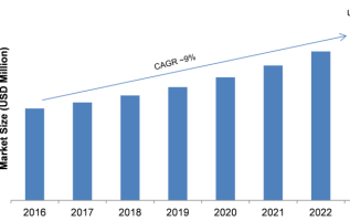 FPGA in Telecom Sector Market 2019: Demand, Overview, Price, Forecasts, Trend Analysis By Component, Type, Future Insights, Market Revenue and Threat Forecast by 2023 1