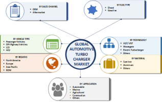 Turbocharger Market Size, Trends, Share Analysis By Industry Segments, Growth Factors, Opportunity, Regional Outlook With Forecast To 2023 3