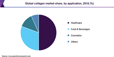 Global collagen market share, by application, 2018 (%)