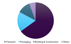 Global extruded polypropylene foam market volume, by application, 2016 (%)