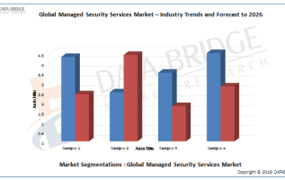 Managed Security Services Market Analyzing Growth by Key Operating Vendors like Verizon, Symantec, Dell, Ericsson, Fortinet, Avaya, CenturyLink, BT Group Intel, Trustwave, HPE Security – Data Security 3