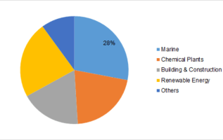 Glass Fiber Reinforced Plastic (GFRP) Market 2019: by Reinforcing Material, by Mechanism, by End Use, by Geography – Global Market Size, Share, Development, Growth, and Demand Forecast 2023 2